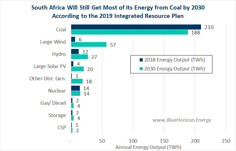 South Africa Energy Plan 2019